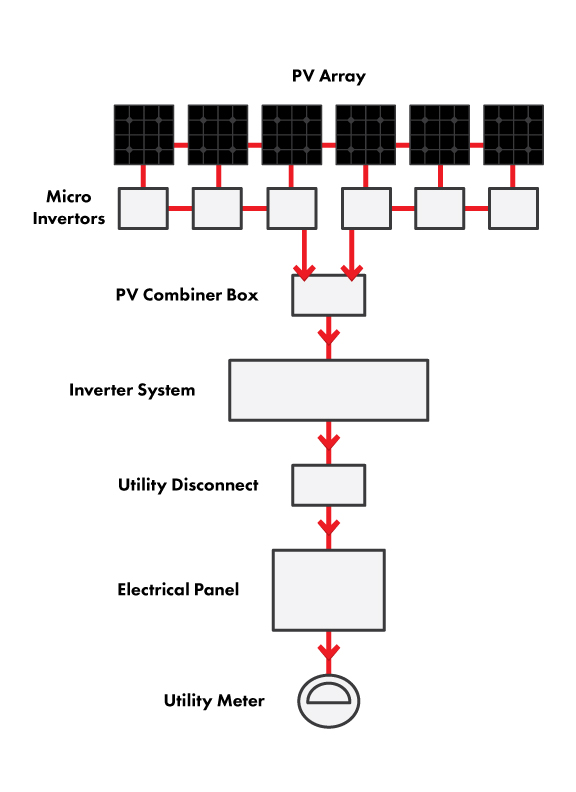 Photovoltaic Micro Inverter | Nova Sun Power on grid tie inverter installation, low voltage transformer wiring diagram, rectifier wiring diagram, one line electrical panel diagram, charge controller wiring diagram, 5v power supply wiring diagram, ups wiring diagram, homemade inverter circuit diagram, ac transformers wiring diagram, toroidal transformer wiring diagram, grid tie power inverter, generator wiring diagram, battery wiring diagram, wind power wiring diagram, grid tie inverter circuit, off grid inverter wiring diagram, solar wiring diagram, solar grid tie inverter diagram, typical residential solar installation diagram, grid tie inverters are legal,